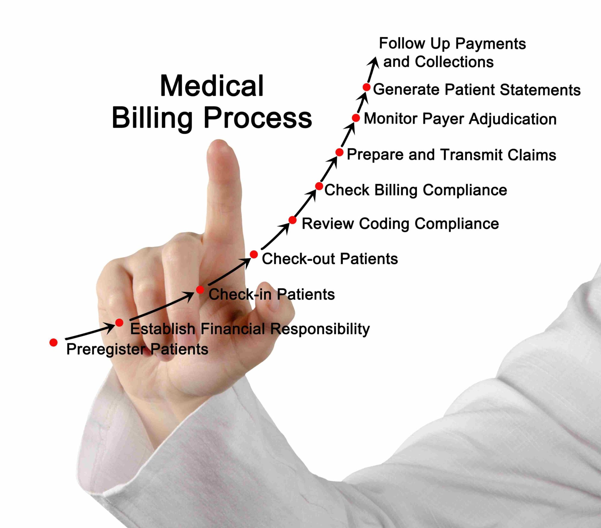 assignment steps in the medical billing Issuu is a digital publishing platform that makes it simple to publish hcr 220 week 1 assignment steps in the medical billing process hcr 220 entire.